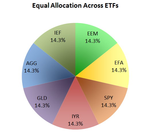Equal Allocation