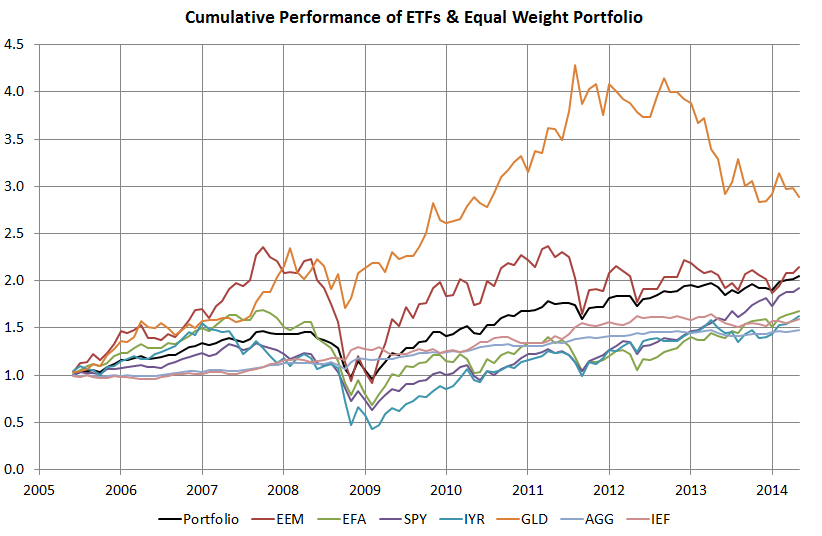 Equal Weight Allocation and ETF Performance