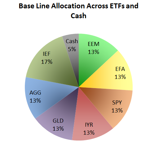 GTAA Allocation