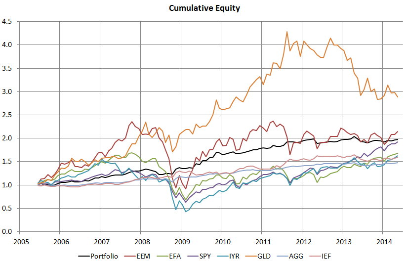Global Tactical Allocation and ETF Performance
