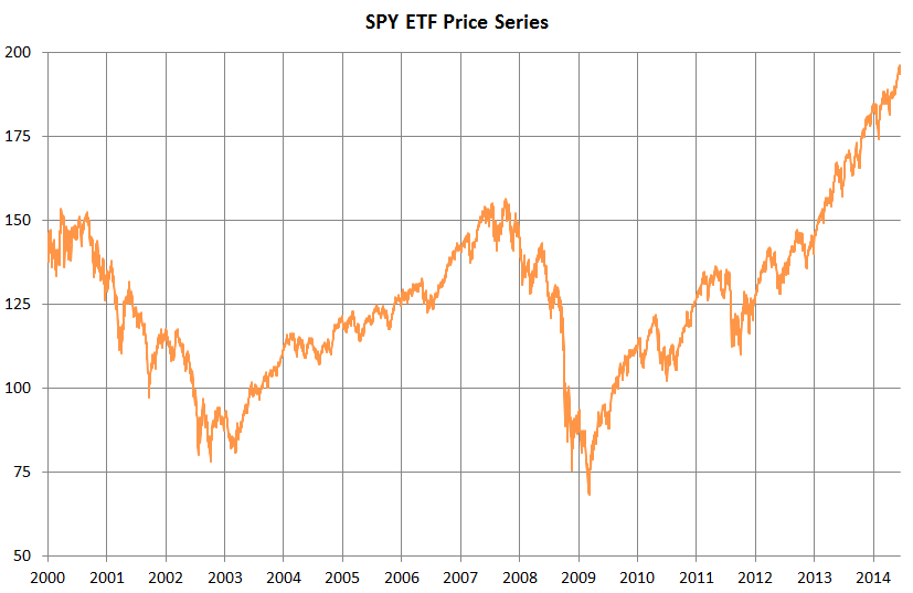 SPY Price Series